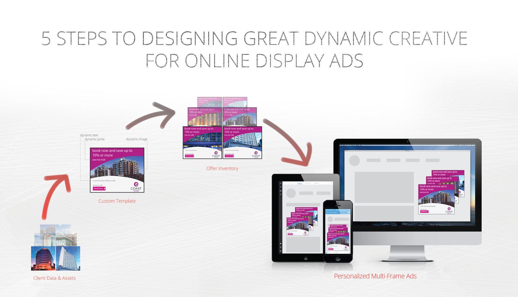 5 Steps to Design Greate Dynamic Creative dynamic advertising display