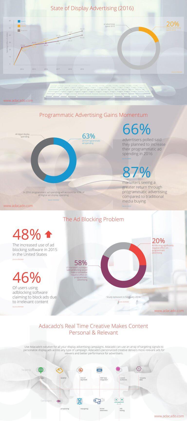 Display Marketing Statistics